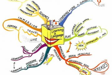 Tấm bản đồ Tiếng Anh